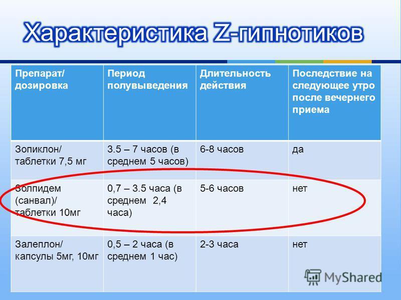 Препарат / дозировка Период полувыведения Длительность действия Последствие на следующее утро после вечернего приема Зопиклон / таблетки 7,5 мг 3.5 – 7 часов ( в среднем 5 часов ) 6-8 часов да Золпидем ( санвал )/ таблетки 10 мг 0,7 – 3.5 часа ( в ср
