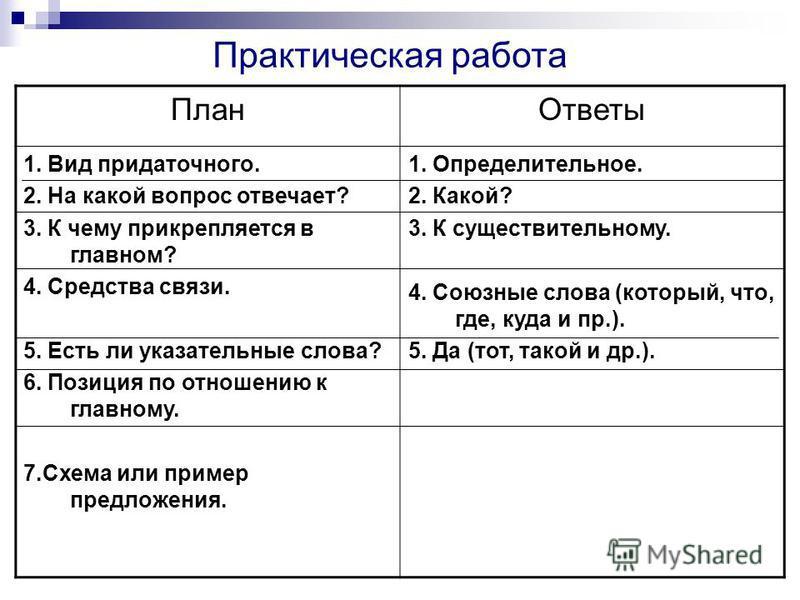 План Ответы 1. Вид придаточного. 2. На какой вопрос отвечает? 3. К чему прикрепляется в главном? 4. Средства связи. 5. Есть ли указательные слова? 6. Позиция по отношению к главному. 7. Схема или пример предложения. 1. Определительное. 2. Какой? 3. К