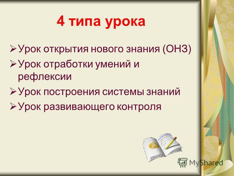 4 типа урока Урок открытия нового знания (ОНЗ) Урок отработки умений и рефлексии Урок построения системы знаний Урок развивающего контроля