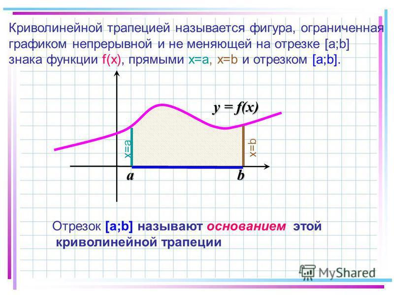 Криволинейной трапецией называется фигура, ограниченная графиком непрерывной и не меняющей на отрезке [а;b] знака функции f(х), прямыми х=а, x=b и отрезком [а;b]. y = f(x) ab х=а x=b Отрезок [a;b] называют основанием этой криволинейной трапеции