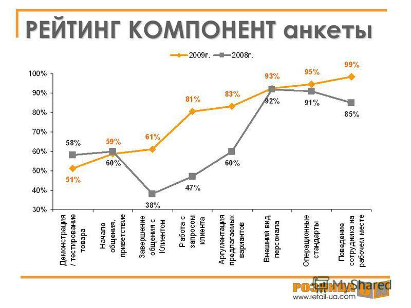 РЕЙТИНГ КОМПОНЕНТ анкеты