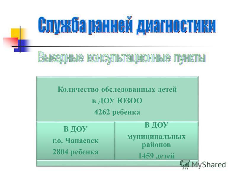 Количество обследованных детей в ДОУ ЮЗОО 4262 ребенка В ДОУ г.о. Чапаевск 2804 ребенка В ДОУ муниципальных районов 1459 детей