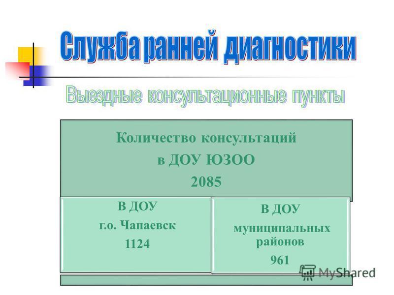 Количество консультаций в ДОУ ЮЗОО 2085 В ДОУ г.о. Чапаевск 1124 В ДОУ муниципальных районов 961