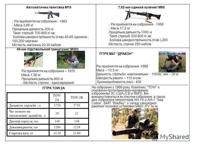 Автоматична гвинтівка М16 - Рік прийняття на озброєння - 1963 - Маса-3,68 кг Прицільна дальність-500 м Темп стрільбі 700-900 п\ хв Бойова швидкострільность (п\хв)-45-65 одиночн.; 150-200 чергами Місткість магазину 20-30 набоїв 7,62-мм єдиний кулемет