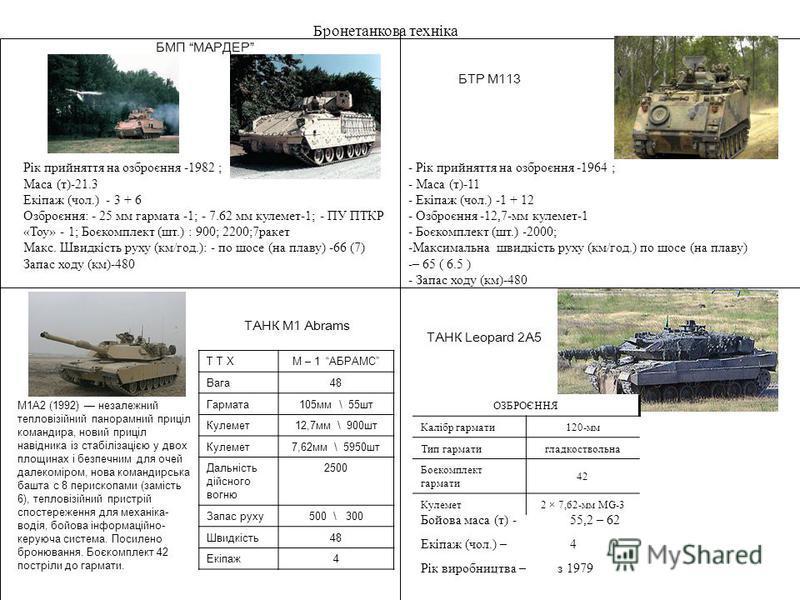 Бронетанкова техніка БМП МАРДЕР Рік прийняття на озброєння -1982 ; Маса (т)-21.3 Екіпаж (чол.) - 3 + 6 Озброєння: - 25 мм гармата -1; - 7.62 мм кулемет-1; - ПУ ПТКР «Тоу» - 1; Боєкомплект (шт.) : 900; 2200;7ракет Макс. Швидкість руху (км/год.): - по