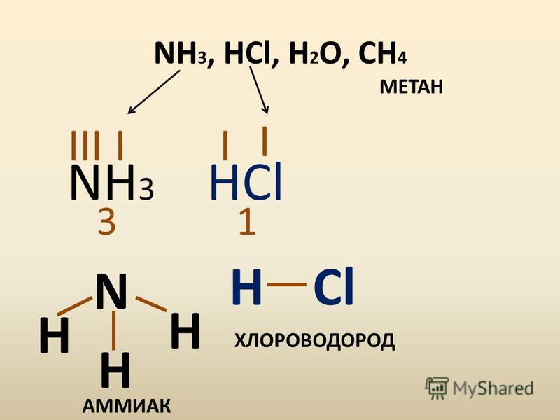 NH 3, HCl, H 2 O, CH 4 NH 3 I 3 III N H H H HCl I 1 I HCl АММИАК ХЛОРОВОДОРОД МЕТАН