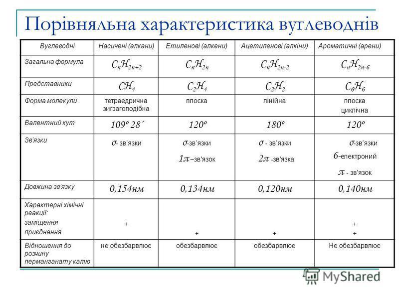 Порівняльна характеристика вуглеводнів ВуглеводніНасичені (алкани)Етиленові (алкени)Ацетиленові (алкіни)Ароматичні (арени) Загальна формула С n H 2n+2 С n H 2n С n H 2n-2 С n H 2n-6 Представники СH 4 С2H4С2H4 С2H2С2H2 C6H6C6H6 Форма молекулитетраедри
