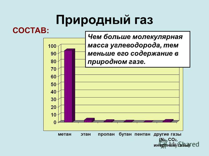 Природный газ СОСТАВ: метан этан пропан бутан пентан другие газы (N 2, CO 2, инертные газы) Чем больше молекулярная масса углеводорода, тем меньше его содержание в природном газе.