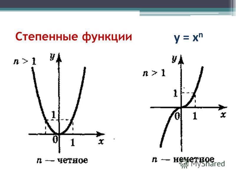 Степенные функции у = х n