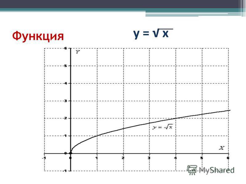 Функция у = х