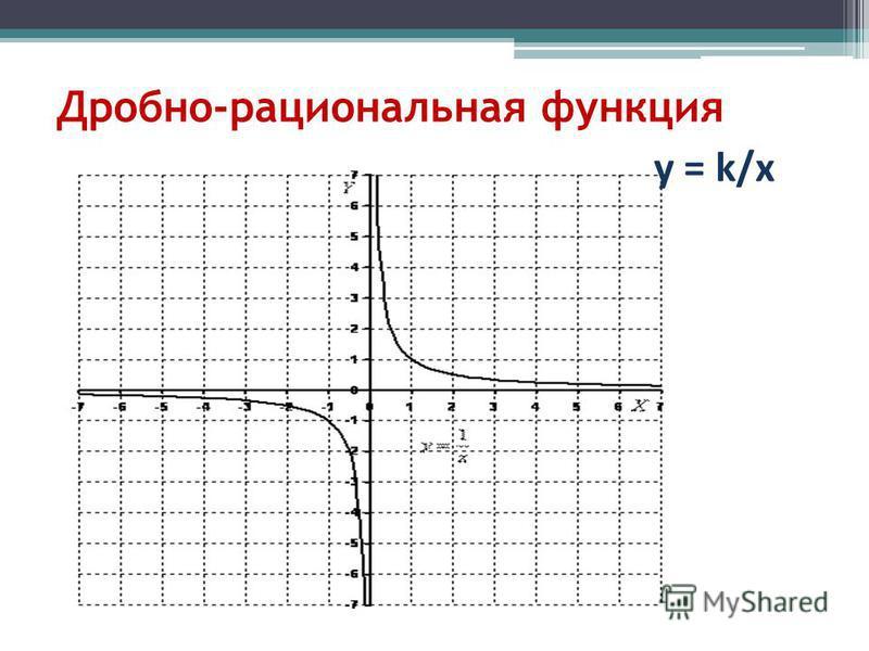 Дробно-рациональная функция у = k/х