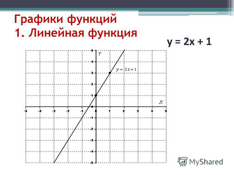 Графики функций 1. Линейная функция у = 2 х + 1