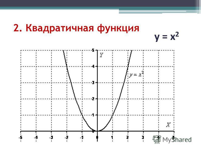 2. Квадратичная функция у = х 2