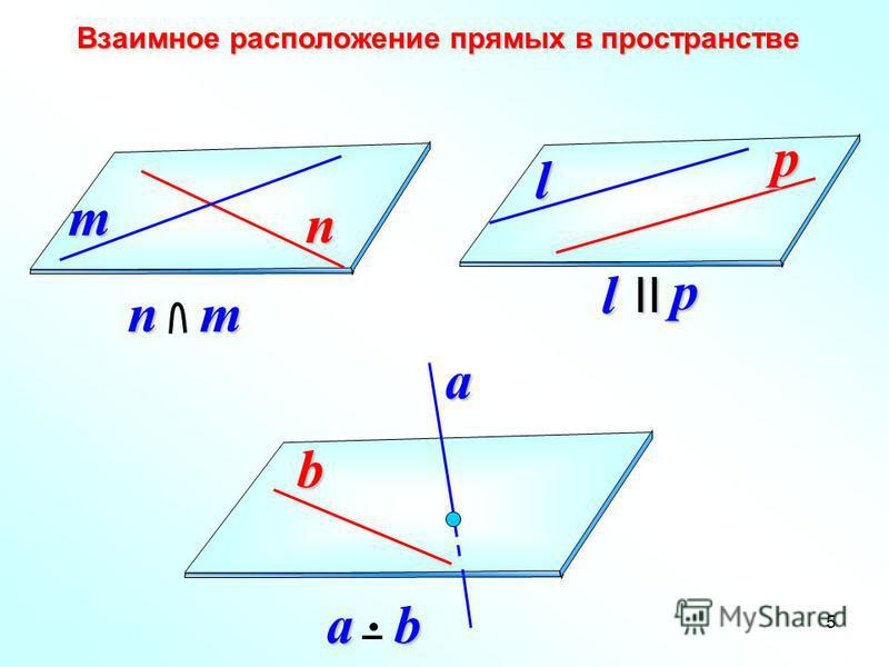 5b a b Взаимное расположение прямых в пространстве Взаимное расположение прямых в пространствеn m l p nm lpII a