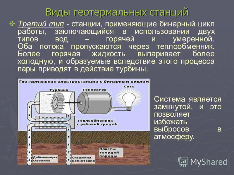 Виды геотермальных станций Третий тип - станции, применяющие бинарный цикл работы, заключающийся в использовании двух типов вод – горячей и умеренной. Оба потока пропускаются через теплообменник. Более горячая жидкость выпаривает более холодную, и об