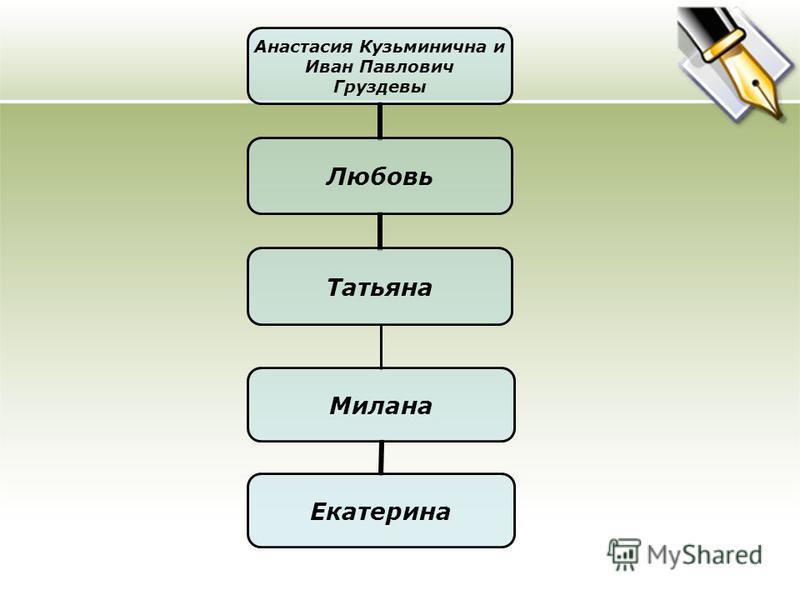 Анастасия Кузьминична и Иван Павлович Груздевы Любовь Татьяна Милана Екатерина