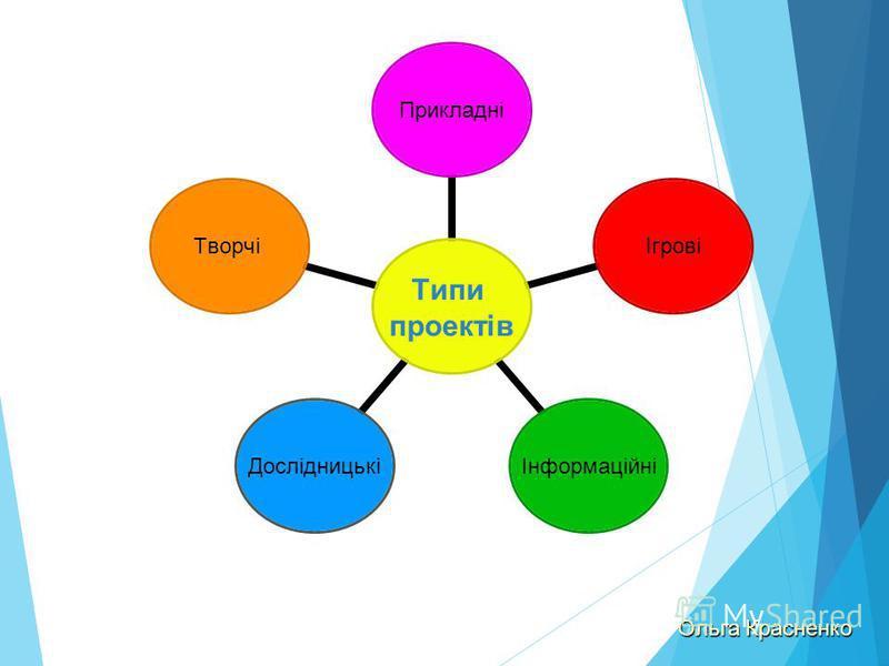 Типи проектів Прикладні Ігрові Інформаційні Дослідницькі Творчі Ольга Красненко