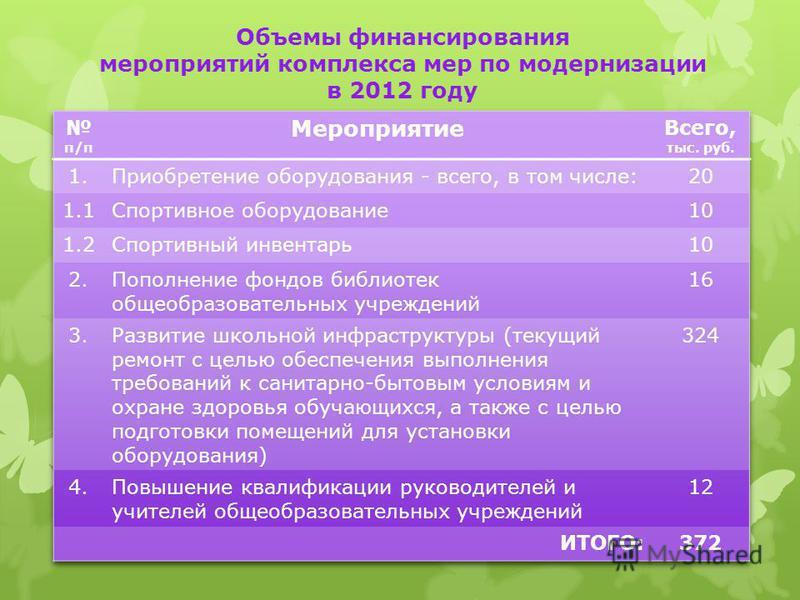 Объемы финансирования мероприятий комплекса мер по модернизации в 2012 году