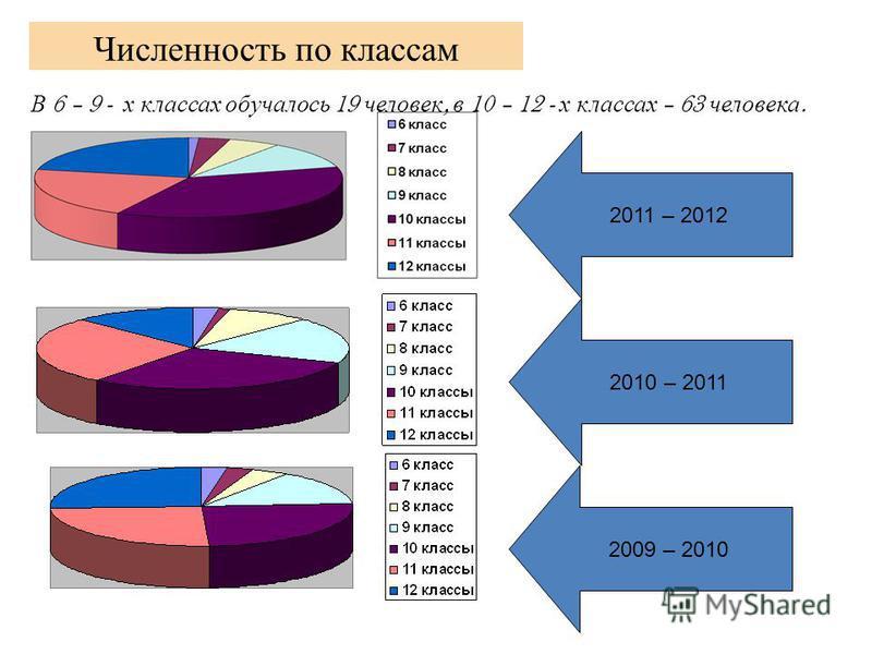 Численность по классам В 6 – 9 - х классах обучалось 19 человек, в 10 – 12 - х классах – 63 человека. 2010 – 2011 2009 – 2010 2011 – 2012