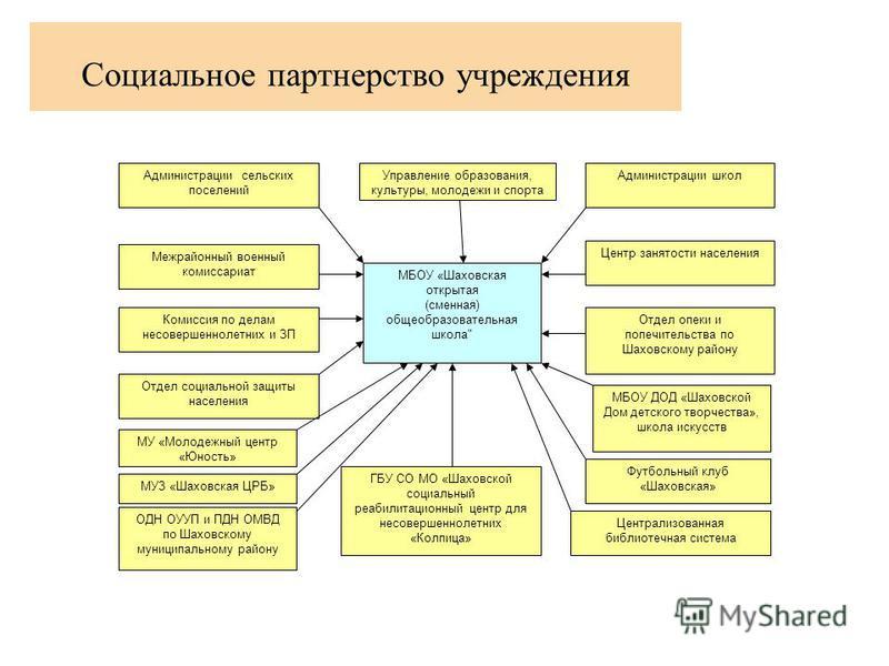 Социальное партнерство учреждения МБОУ «Шаховская открытая (сменная) общеобразовательная школа