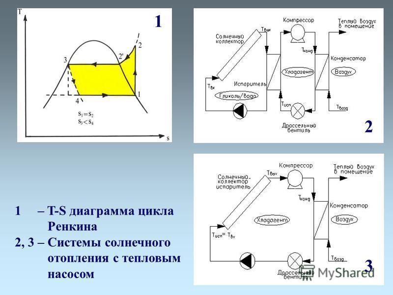 1 2 3 1 – T-S диаграмма цикла Ренкина 2, 3 – Системы солнечного отопления с тепловым насосом