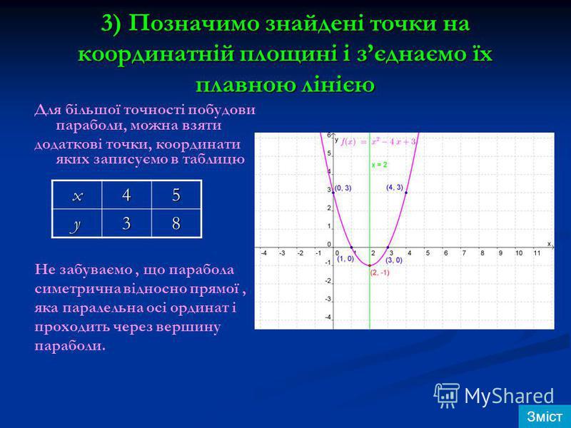 3) Позначимо знайдені точки на координатній площині і зєднаємо їх плавною лінією Для більшої точності побудови параболи, можна взяти додаткові точки, координати яких записуємо в таблицю Не забуваємо, що парабола симетрична відносно прямої, яка парале