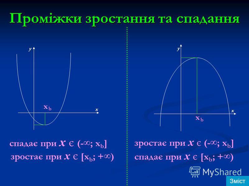 Проміжки зростання та спадання x x b b y y x x спадає при х є (-; х b ] зростає при х є [x b ; +) зростає при х є (-; х b ] спадає при х є [x b ; +) Зміст