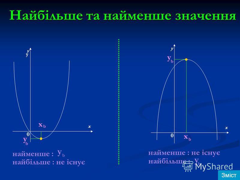 Найбільше та найменше значення y y y x x 0 0 y b x b y b x b найменше : найбільше : не існує y b найменше : не існує найбільше : y b Зміст