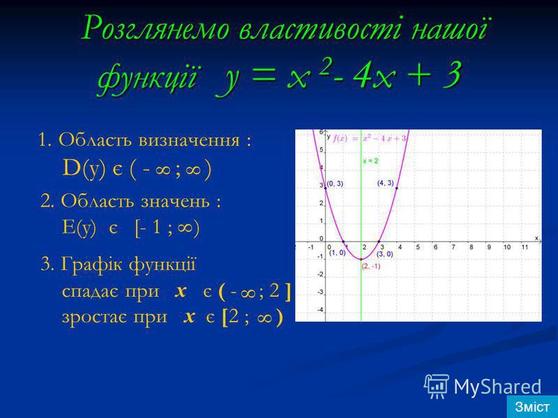 Розглянемо властивості нашої функції y = x 2 - 4x + 3 Розглянемо властивості нашої функції y = x 2 - 4x + 3 1.Область визначення : D(у) є ( - ; ) 88 2. Область значень : Е(у) є [- 1 ; ) 8 3. Графік функції спадає при x є ( - ; 2 ] зростає при x є [2