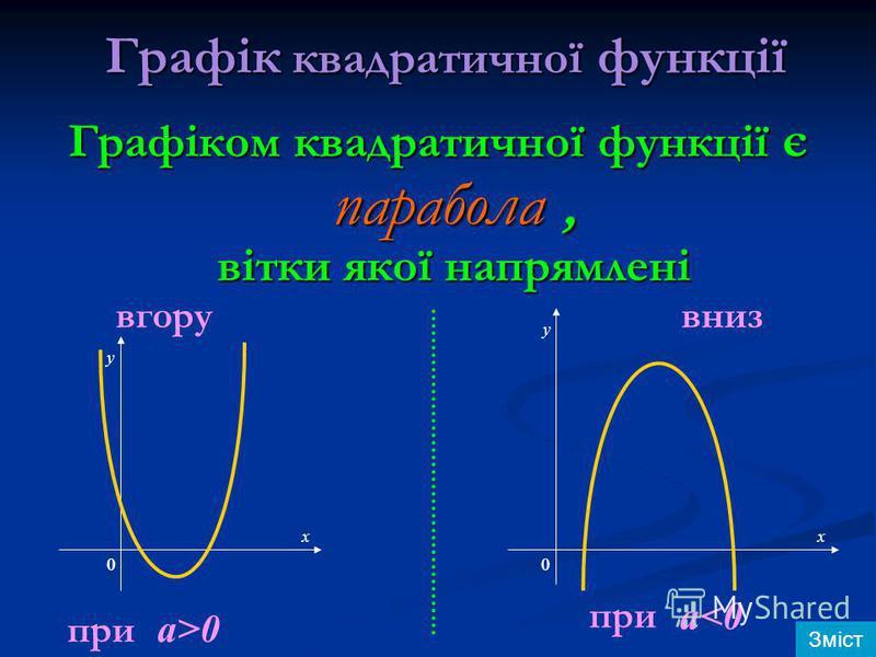 Графік квадратичної функції Графіком квадратичної функції є парабола, вітки якої напрямлені вгору при a>0 вниз при a<0 y у х х 00 Зміст