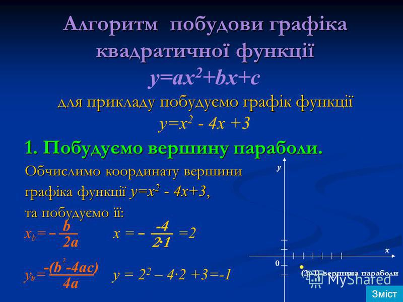 Алгоритм побудови графіка квадратичної функції для прикладу побудуємо графік функції Алгоритм побудови графіка квадратичної функції y=ax 2 +bx+c для прикладу побудуємо графік функції у=х 2 - 4х +3 1. Побудуємо вершину параболи. Обчислимо координату в