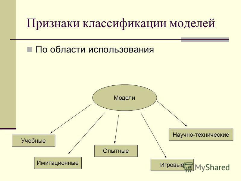 Признаки классификации моделей По области использования Модели Учебные Имитационные Опытные Игровые Научно-технические