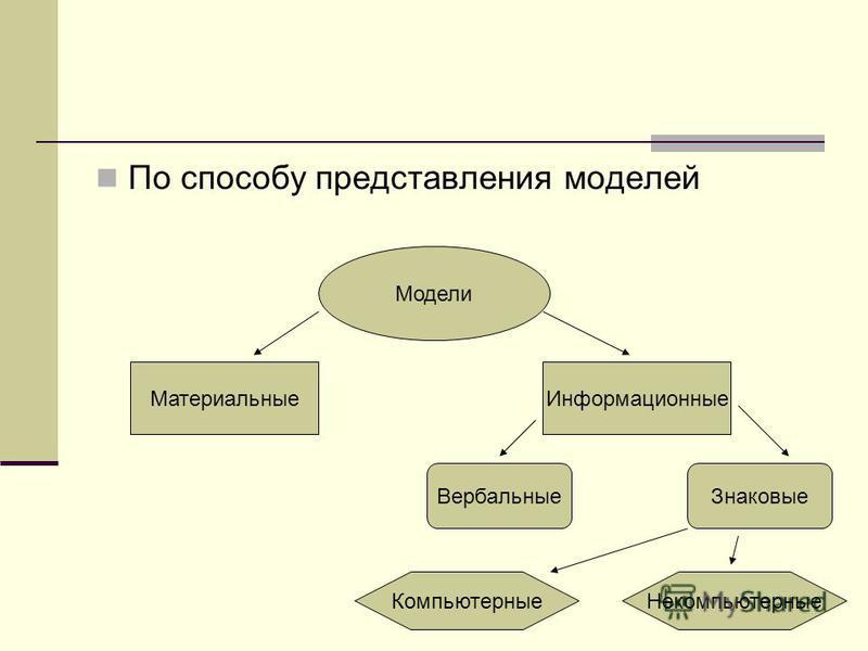 По способу представления моделей Модели Материальные Информационные Знаковые Вербальные Компьютерные Некомпьютерные