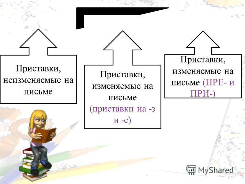 Приставки, неизменяемые на письме Приставки, изменяемые на письме (приставки на -з и -с) Приставки, изменяемые на письме (ПРЕ- и ПРИ-)