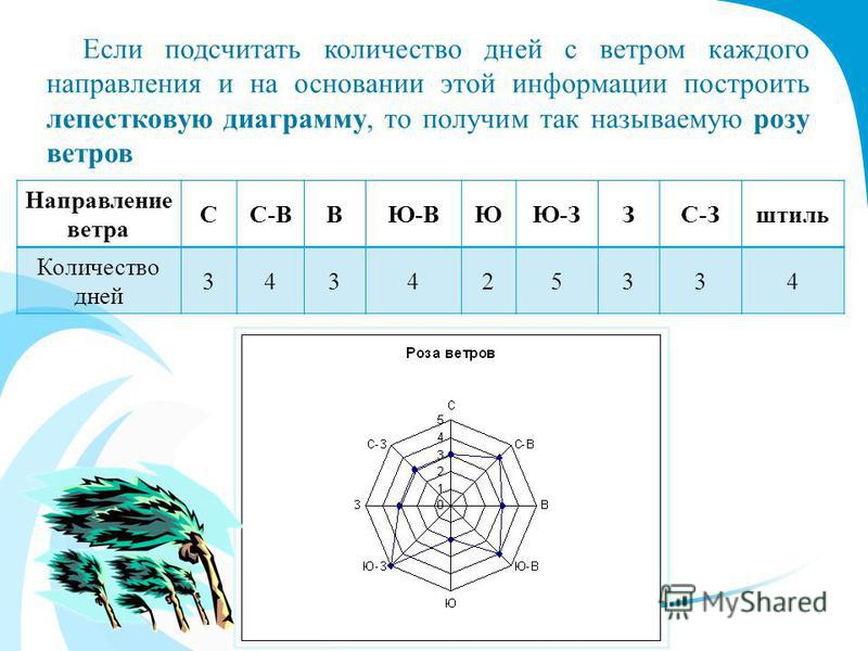 Если подсчитать количество дней с ветром каждого направления и на основании этой информации построить лепестковую диаграмму, то получим так называемую розу ветров Направление ветра СС-ВВЮ-ВЮЮ-ЗЗС-Зштиль Количество дней 343425334