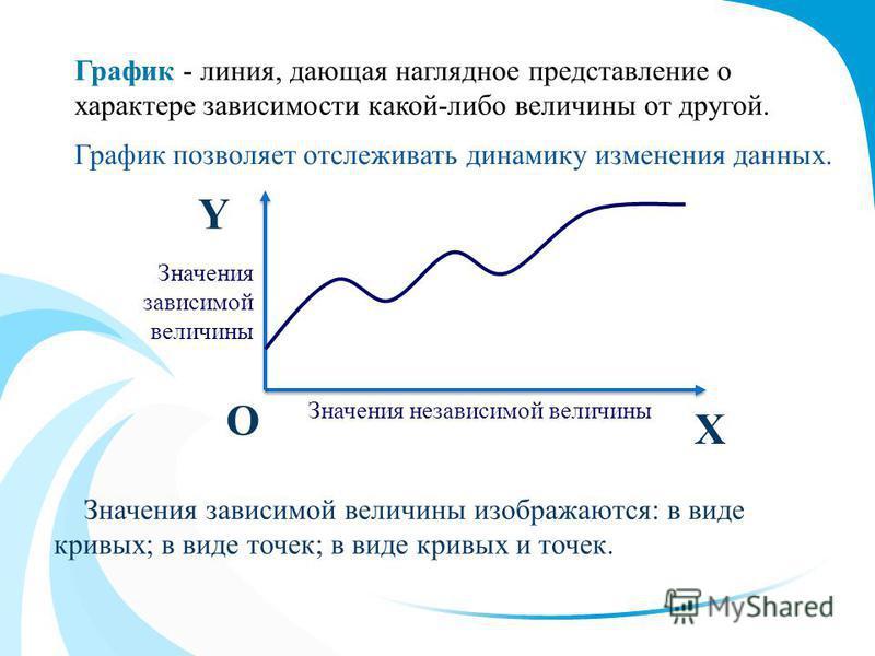 График позволяет отслеживать динамику изменения данных. Х Y О Значения независимой величины Значения зависимой величины Значения зависимой величины изображаются: в виде кривых; в виде точек; в виде кривых и точек. График - линия, дающая наглядное пре