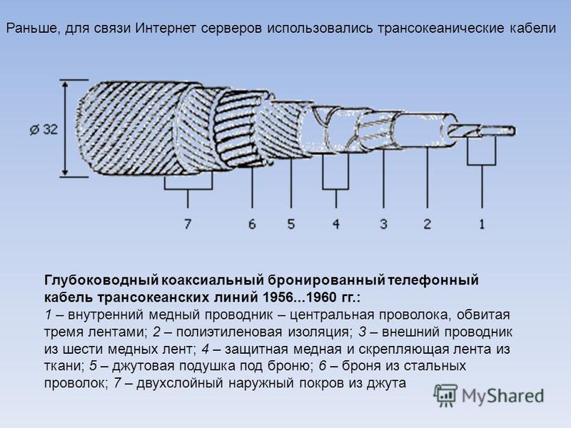 Глубоководный коаксиальный бронированный телефонный кабель трансокеанских линий 1956...1960 гг.: 1 – внутренний медный проводник – центральная проволока, обвитая тремя лентами; 2 – полиэтиленовая изоляция; 3 – внешний проводник из шести медных лент;