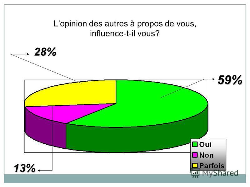 Faites-vous attention quand on discute à propos de vous? 22% 78%