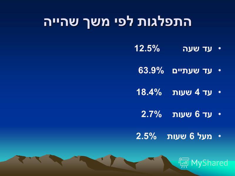 התפלגות לפי משך שהייה עד שעה 12.5% עד שעתיים 63.9% עד 4 שעות 18.4% עד 6 שעות 2.7% מעל 6 שעות 2.5%