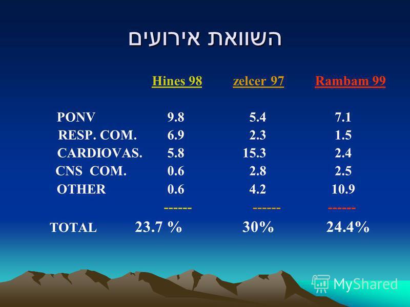 השוואת אירועים Hines 98 zelcer 97 Rambam 99 PONV 9.8 5.4 7.1 RESP. COM. 6.9 2.3 1.5 CARDIOVAS. 5.8 15.3 2.4 CNS COM. 0.6 2.8 2.5 OTHER 0.6 4.2 10.9 ------ ------ ------ TOTAL 23.7 % 30% 24.4%