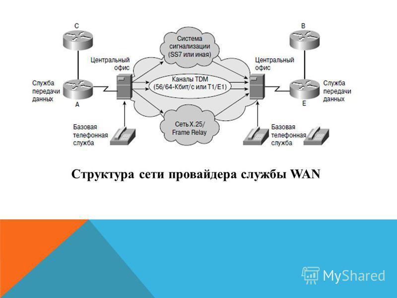 Структура сети провайдера службы WAN