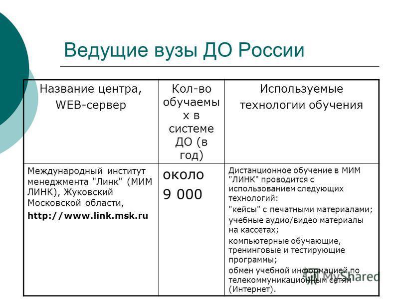 Ведущие вузы ДО России Название центра, WEB-сервер Кол-во обучаемы х в системе ДО (в год) Используемые технологии обучения Международный институт менеджмента