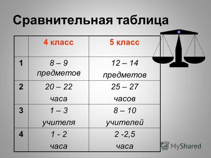 Сравнительная таблица 4 класс 5 класс 18 – 9 предметов 12 – 14 предметов 220 – 22 часа 25 – 27 часов 31 – 3 учителя 8 – 10 учителей 41 - 2 часа 2 -2,5 часа