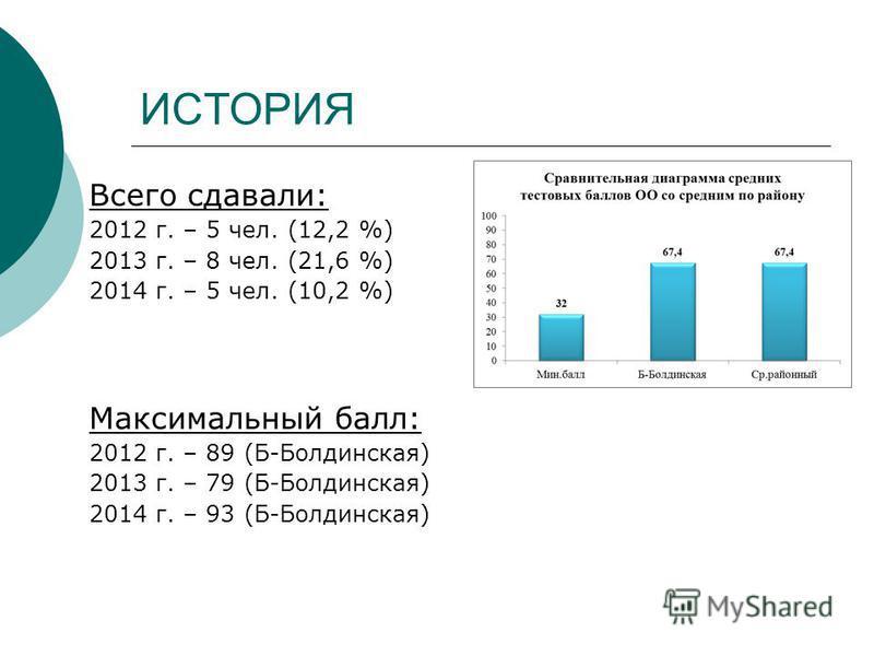 ИСТОРИЯ Всего сдавали: 2012 г. – 5 чел. (12,2 %) 2013 г. – 8 чел. (21,6 %) 2014 г. – 5 чел. (10,2 %) Максимальный балл: 2012 г. – 89 (Б-Болдинская) 2013 г. – 79 (Б-Болдинская) 2014 г. – 93 (Б-Болдинская)