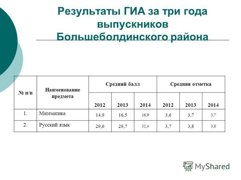 Результаты ГИА за три года выпускников Большеболдинского района п/п Наименование предмета Средний балл Средняя отметка 201220132014201220132014 1. Математика 14,916,5 16,9 3,63,7 2. Русский язык 29,629,7 31,4 3,73,8