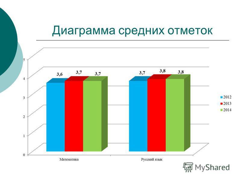 Диаграмма средних отметок