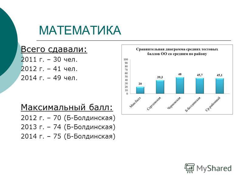 МАТЕМАТИКА Всего сдавали: 2011 г. – 30 чел. 2012 г. – 41 чел. 2014 г. – 49 чел. Максимальный балл: 2012 г. – 70 (Б-Болдинская) 2013 г. – 74 (Б-Болдинская) 2014 г. – 75 (Б-Болдинская)