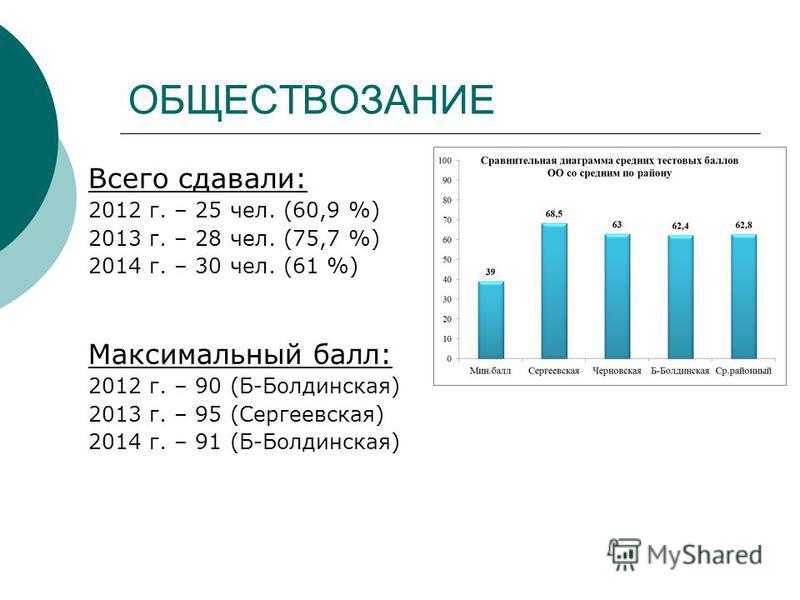 ОБЩЕСТВОЗАНИЕ Всего сдавали: 2012 г. – 25 чел. (60,9 %) 2013 г. – 28 чел. (75,7 %) 2014 г. – 30 чел. (61 %) Максимальный балл: 2012 г. – 90 (Б-Болдинская) 2013 г. – 95 (Сергеевская) 2014 г. – 91 (Б-Болдинская)