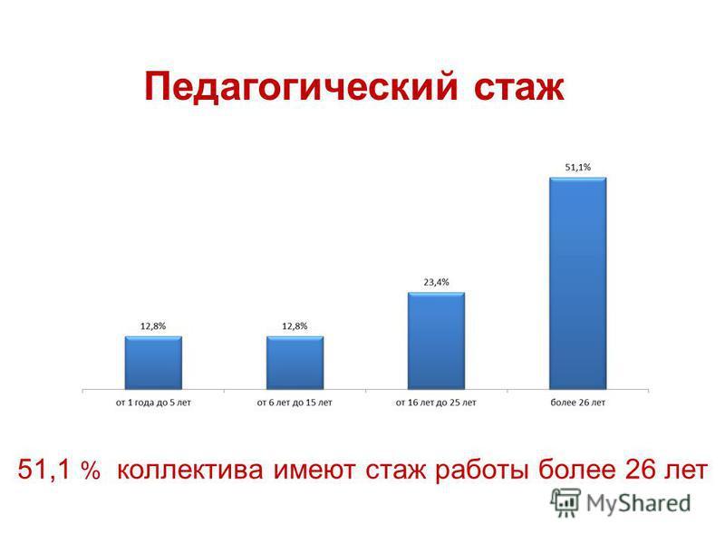 Педагогический стаж 51,1 % коллектива имеют стаж работы более 26 лет