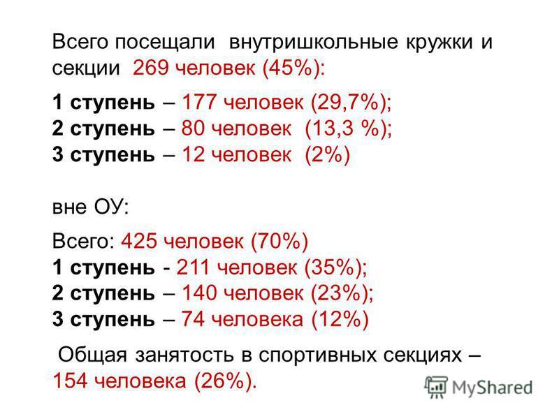 Всего посещали внутришкольные кружки и секции 269 человек (45%): 1 ступень – 177 человек (29,7%); 2 ступень – 80 человек (13,3 %); 3 ступень – 12 человек (2%) вне ОУ: Всего: 425 человек (70%) 1 ступень - 211 человек (35%); 2 ступень – 140 человек (23